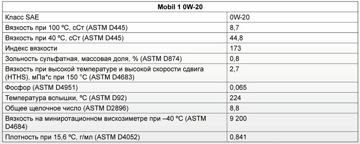 Основные характеристики: Mobil 1 0W-20 Advanced Fuel Economy
