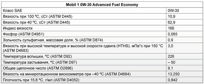 Основные характеристики: Mobil 1 0W-30 Advanced Fuel Economy