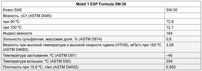 Основные характеристики: Mobil 1 ESP Formula 5W-30