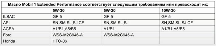 Соответствие техническим требованиям: Mobil 1 Extended Performance 5W-20, 5W-30, 10W-30
