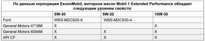 Допуски производителей: Mobil 1 Extended Performance 5W-20, 5W-30, 10W-30