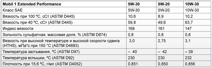 Основные характеристики: Mobil 1 Extended Performance 5W-20, 5W-30, 10W-30