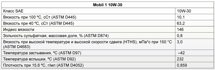 Основные характеристики: Mobil 1 10W-30