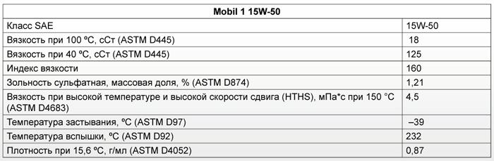 Основные характеристики: Mobil 1 15W-50