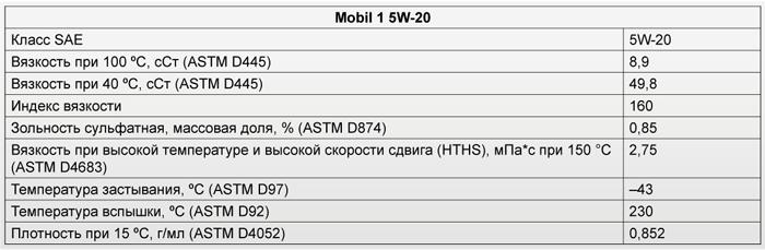 Основные характеристики: Mobil 1 5W-20