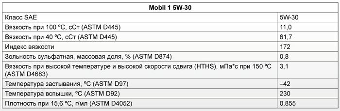 Основные характеристики: Mobil 1 5W-30