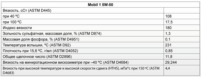 Основные характеристики: Mobil 1 5W-50