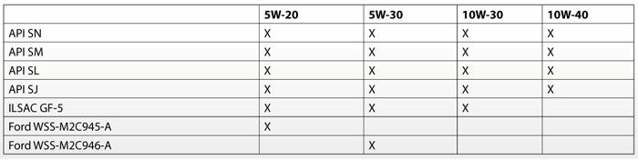 Спецификации: Mobil Super 5W-20, 5W-30, 10W-30