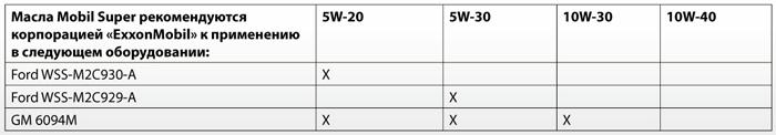 Одобрения: Mobil Super 5W-20, 5W-30, 10W-30