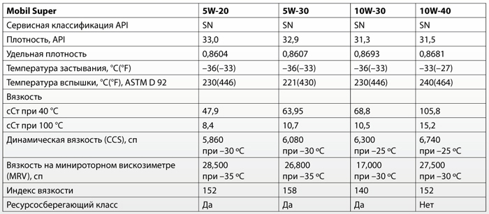 Основные характеристики: Mobil Super 5W-20, 5W-30, 10W-30