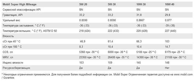 Основные характеристики: Mobil Super High Mileage 5W-20, 5W-30, 10W-30, 10W-40