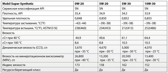 Основные характеристики: Mobil Super Synthetic 0W-20, 5W-20, 5W-30, 10W-30