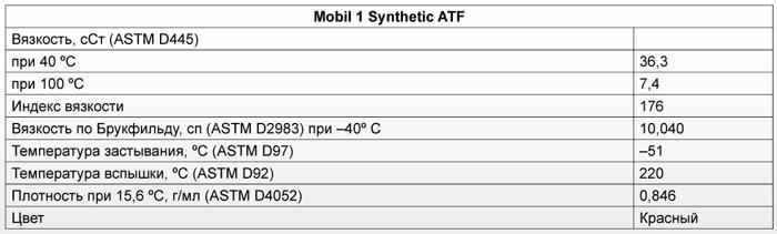 Основные характеристики: Mobil 1 Synthetic ATF