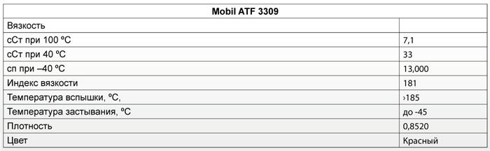 Основные характеристики: Mobil ATF 3309