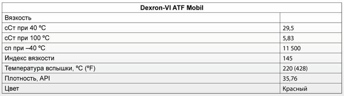 Основные характеристики: Mobil Dexron-VI ATF