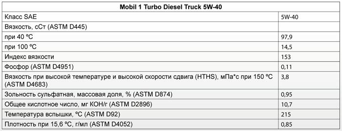 Основные характеристики: Mobil 1 Turbo Diesel Truck 5W-40