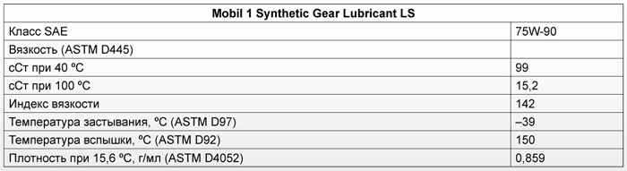 Основные характеристики: Mobil 1 Synthetic Gear Lubricant LS 75W-90