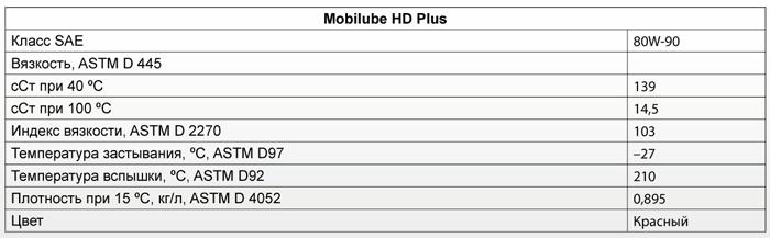 Основные характеристики: Mobil Mobilube HD Plus 80W-90