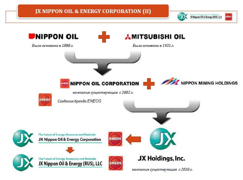 Слияние двух крупных японских корпораций Nippon Oil Corporation и Mitsubishi Oil