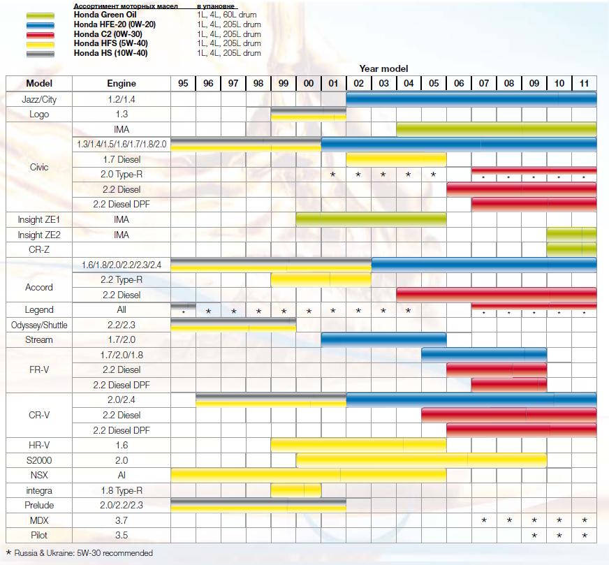 Таблица применения масел Honda Russia