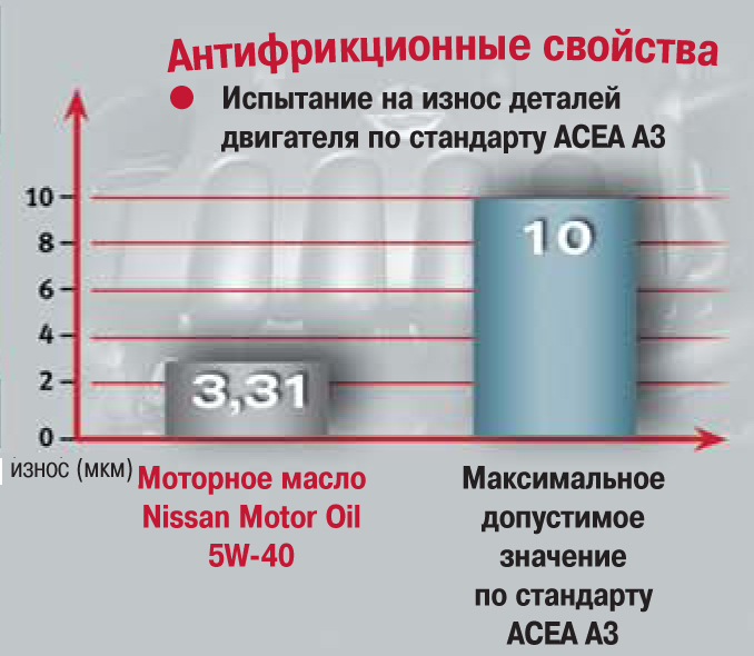 Испытание на износ деталей двигателя по стандарту ACEA A3