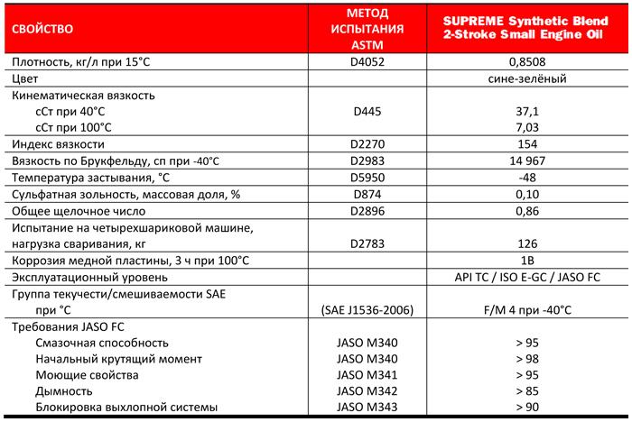 Petro-Canada Supreme 2-Stroke: типовые данные испытаний.