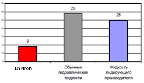 Petro-Canada : Как жидкости ENVIRON MV снижают расходы на техническое обслуживание оборудования?