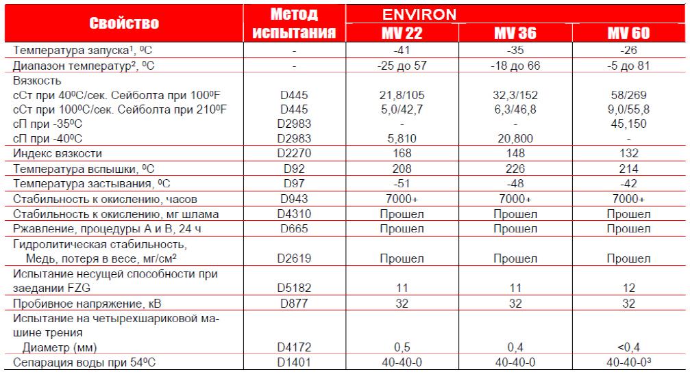 Petro-Canada : ENVIRON MV - типовые данные испытаний