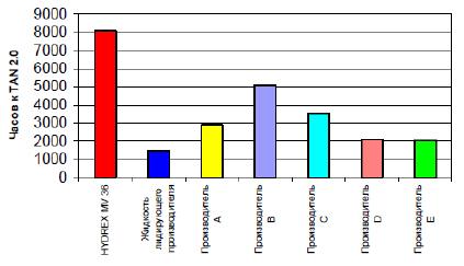 Petro-Canada Как жидкости HYDREX MV Сравнение результатов испытания на окисление