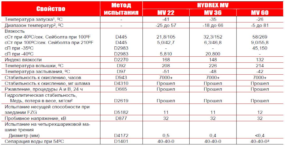 Petro-Canada Hydrex MV: типовые данные испытаний.