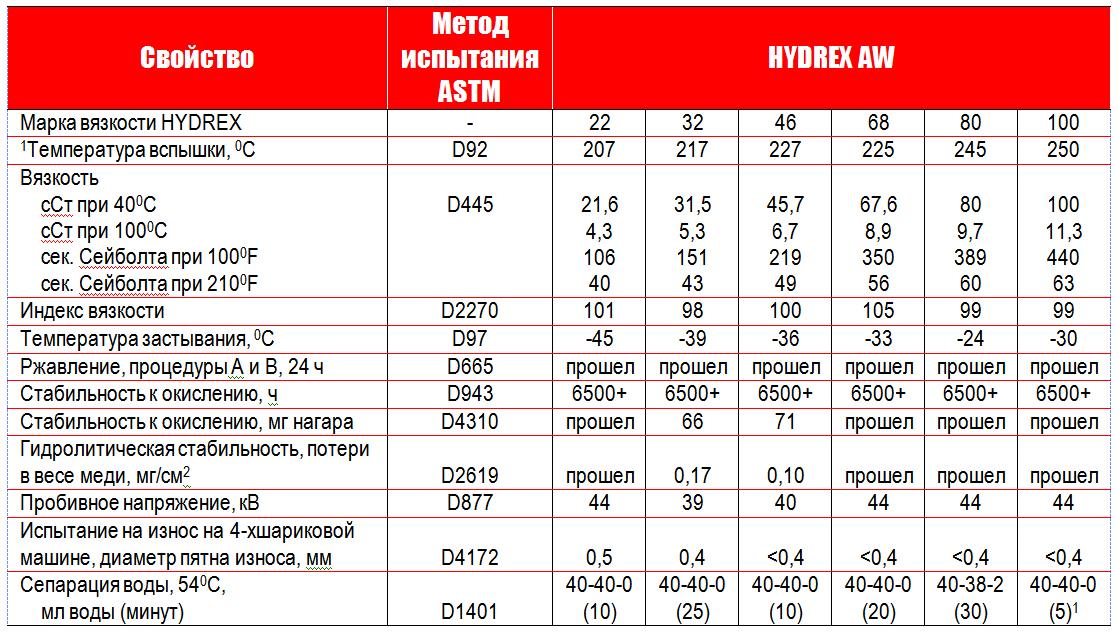 Petro-Canada Hydrex AW: типовые данные испытаний.