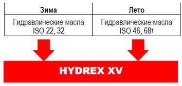 Petro-Canada HYDREX XV - Консолидация
