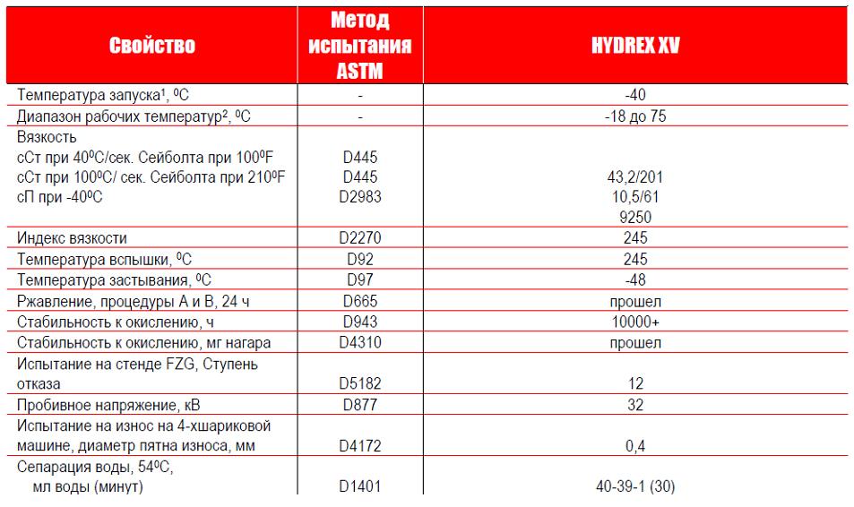 Petro-Canada HYDREX XV: типовые данные испытаний.