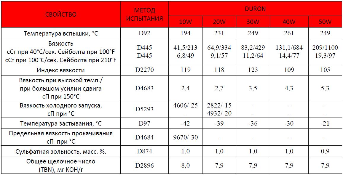 Petro-Canada Масла DURON - типовые данные испытаний