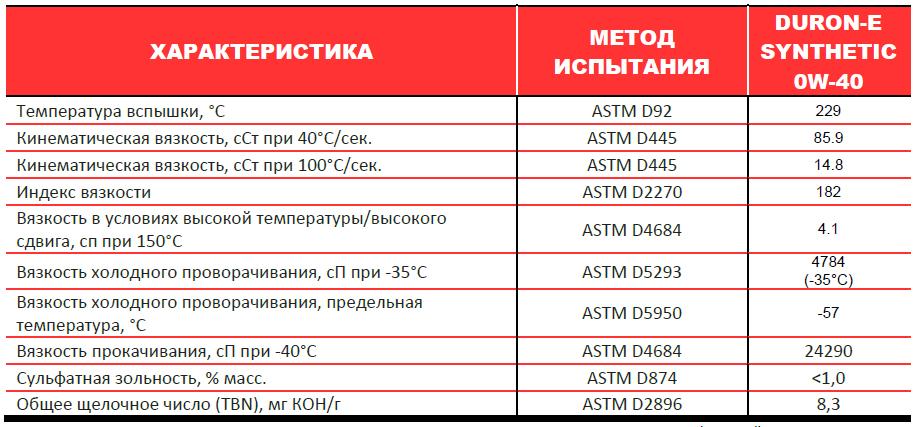Petro-Canada DURON-E SYNTHETIC 0W-40 - типовые данные испытаний