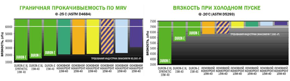 Petro-Canada Duron-E: тест на прокачиваемость по MRV и вязкость при холодном запуске.