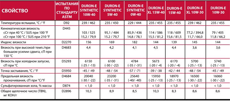 Petro-Canada Duron-E - типовые данные испытаний