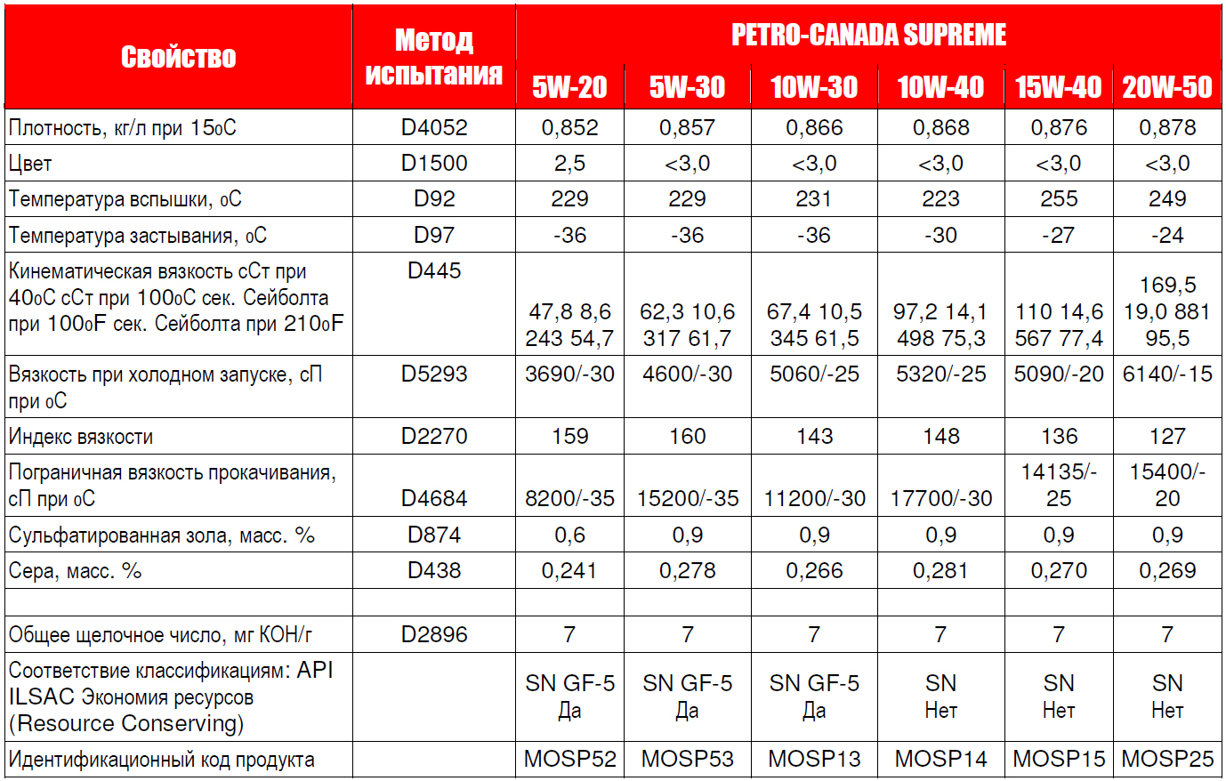 Petro-Canada SUPREME - типовые данные испытаний.