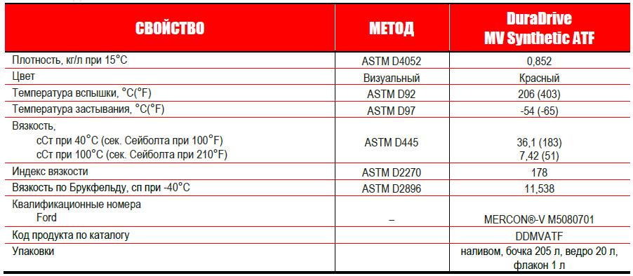 Petro-Canada DURADRIVE MV Synthetic - типовые данные испытаний.