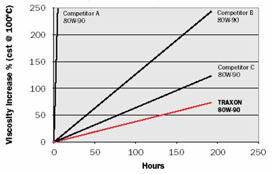 Petro-Canada TRAXON 80W-90: Результаты испытаний на потерю крутящего момента на стенде FZG при прилагаемой нагрузке в 302 Нм.