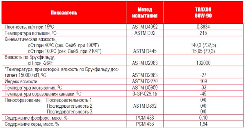 Petro-Canada TRAXON 80W-90: типовые данные испытаний.
