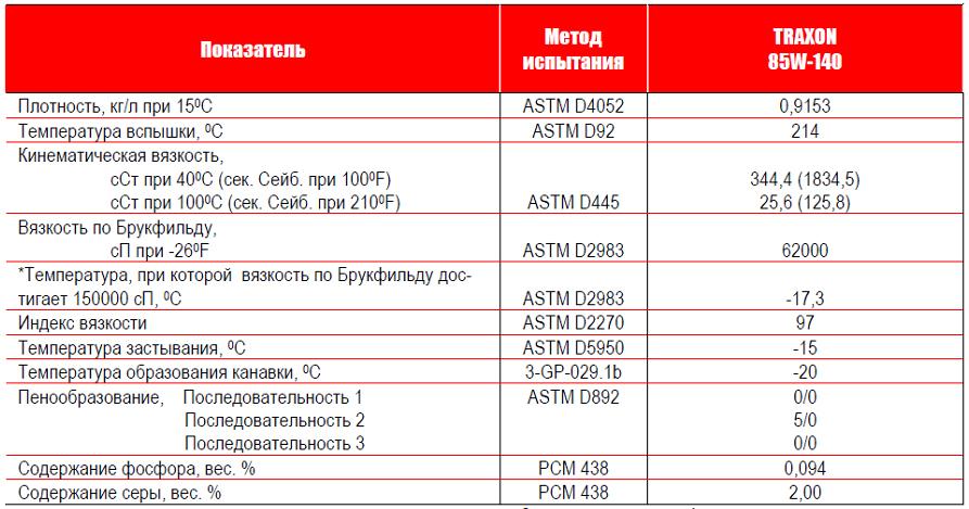 Petro-Canada: масла Traxon 85W-140 - типовые данные испытаний.