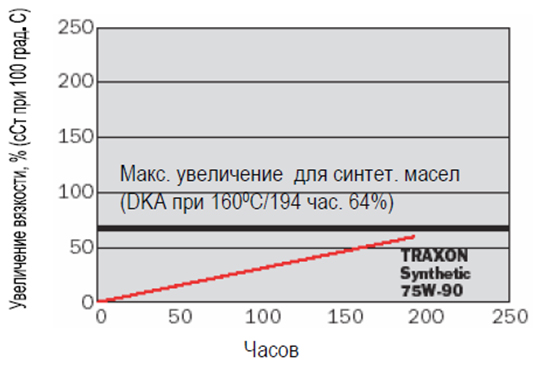Petro-Canada TRAXON SYNTHETIC 75W-90: данные испытаний.