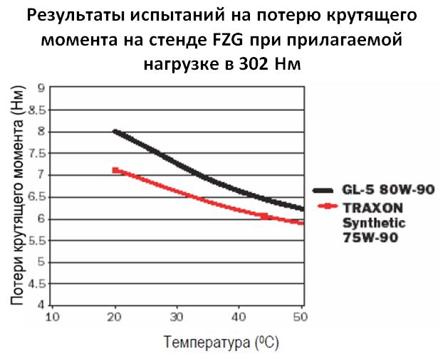 Petro-Canada TRAXON SYNTHETIC 75W-90: Результаты испытаний на потерю крутящего момента на стенде FZG при прилагаемой нагрузке в 302 Нм.