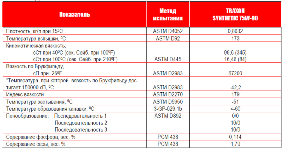 Petro-Canada Масла TRAXON SYNTHETIC 75W-90: типовые данные испытаний.