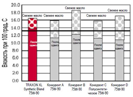 Petro-Canada TRAXON XL Synthetic Blend 75W-90: Сравнительный анализ вязкостей свежего масла и после испытания на сдвиг KRL при 100°С, GL-5 75W-90.