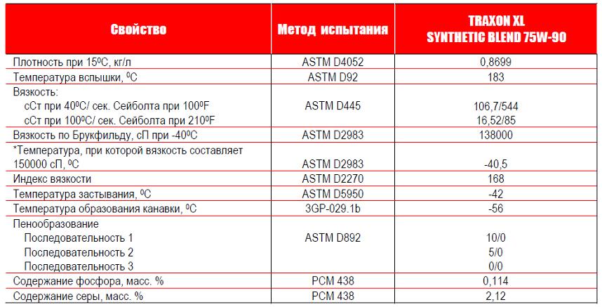 Petro-Canada TRAXON XL Synthetic Blend 75W-90 - типовые данные испытаний.