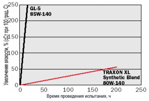 Petro-Canada TRAXON XL Synthetic Blend 80W-140 - сравнительный анализ масел GL-5.