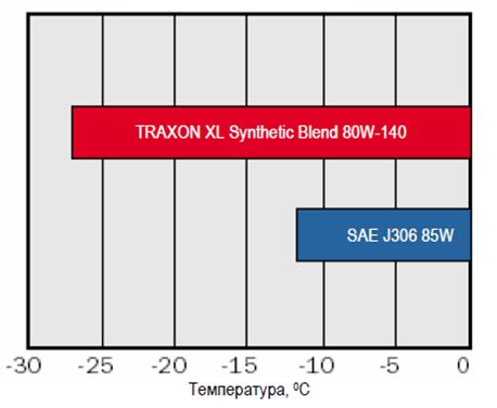 Petro-Canada TRAXON XL Synthetic Blend 80W-140 - сравнительный анализ низкотемпературных свойств масел TRAXON.