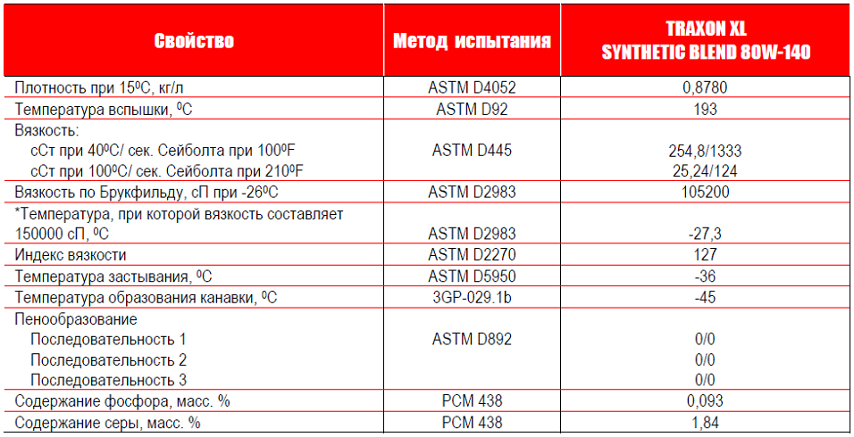 Petro-Canada Traxon XL Synthetic Blend 80W-140 - типовые данные испытаний.